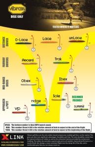 The updated Vibram flight chart